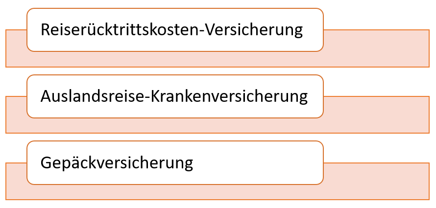 Deutschland-Kreditkarte Gold Versicherungen