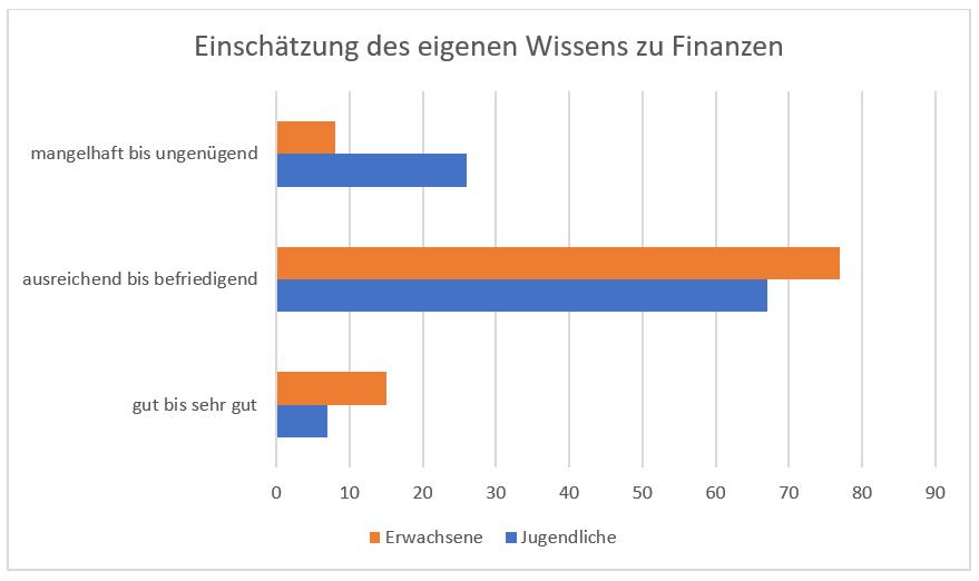 Grafik Wissen Finanzen