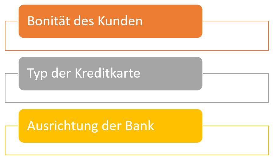 Kreditkarte relevant Verfügungsrahmen