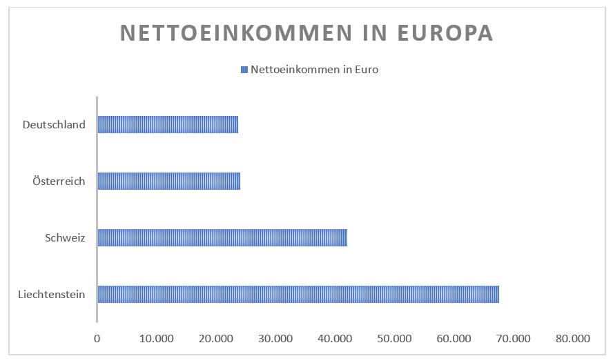 Nettoeinkommen Europa
