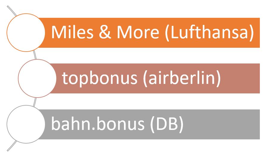 Bonusprogramme Meilen & Punkte