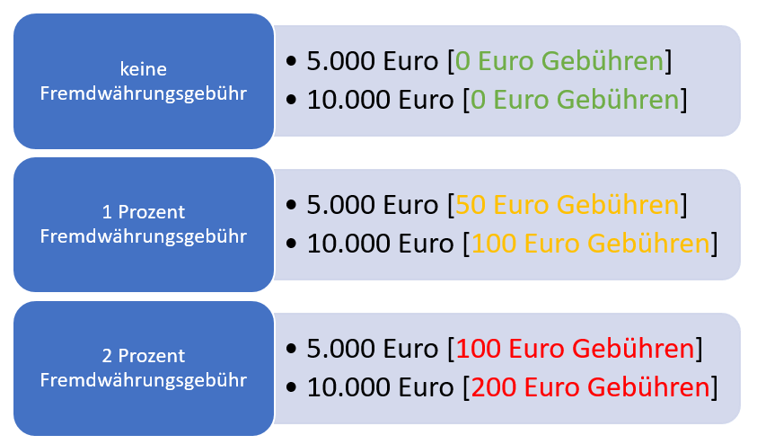 Fremdwährungsgebühr Kreditkarte