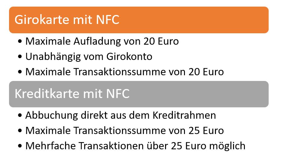 Girokarte Kreditkarte NFC