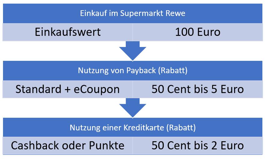 Grafik Rabatte im Einzelhandel