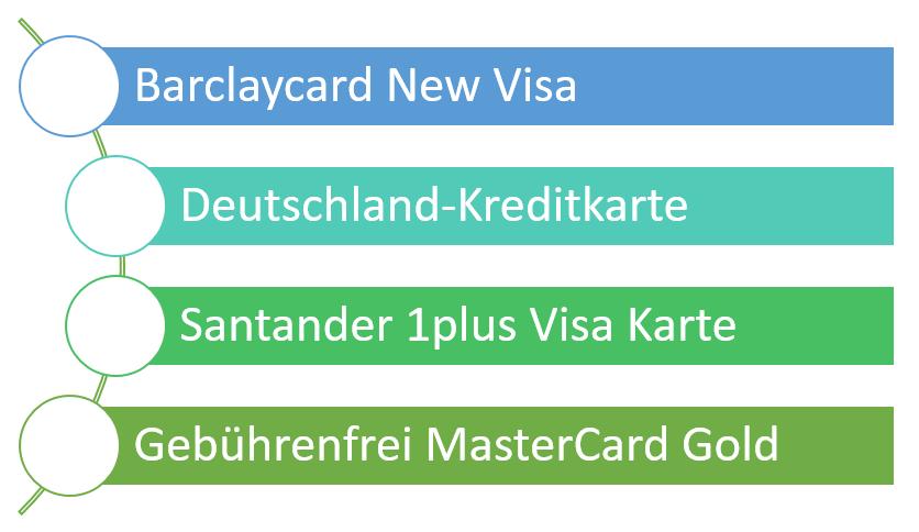 Kostenlose Kreditkarten Teilzahlung