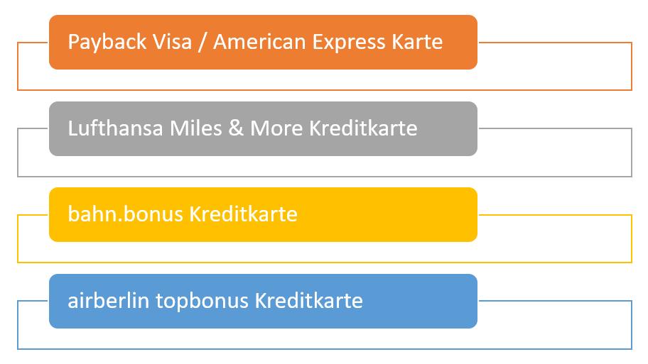 Kreditkarten Punkte- und Meilenverfall stoppen