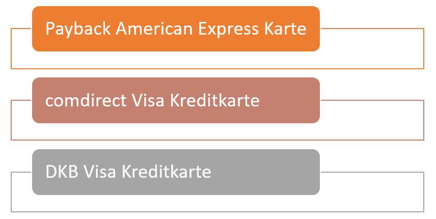 Kreditkarten keine Teilzahlung