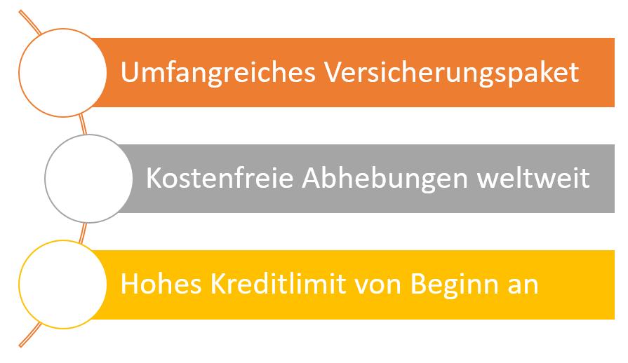 Leistungen Deutschland-Kreditkarte Gold