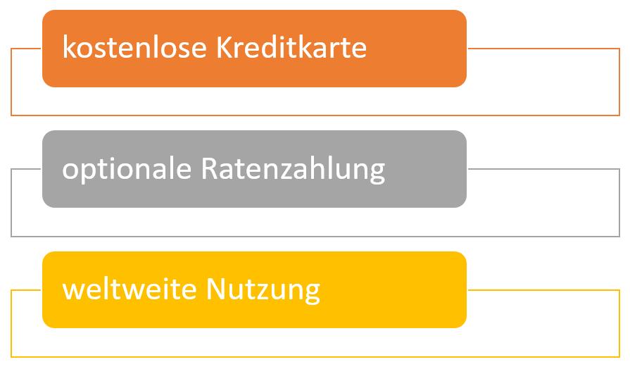 Leistungen Deutschland-Kreditkarte