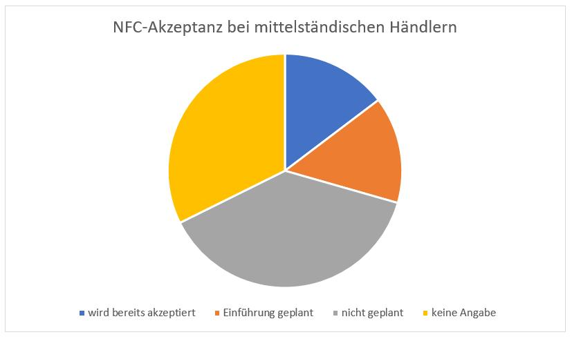NFC Akzeptanz Mittelstand