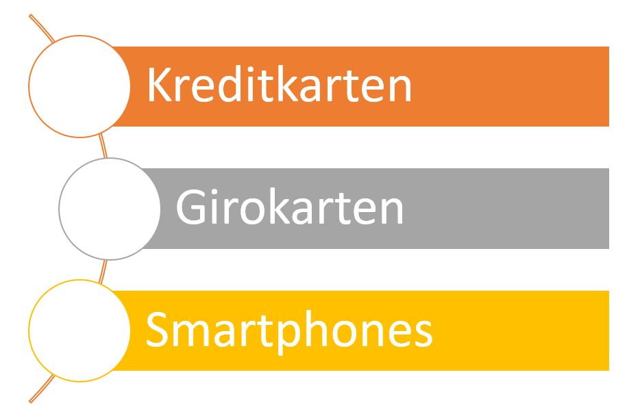 NFC Geräte