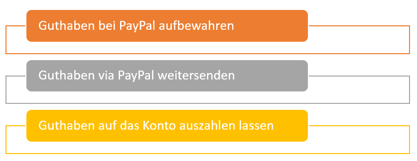 PayPal Auszahlung