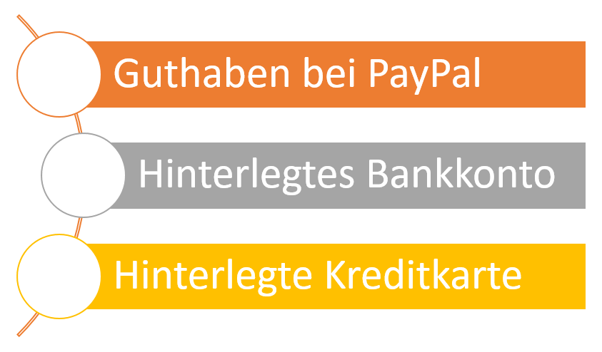 Kann Ich Mit Paypal Kostenlos Geld An Freunde Senden Bezahlende