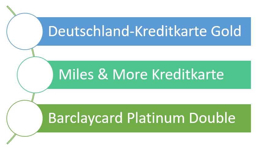 Premium Kreditkarten Teilzahlung