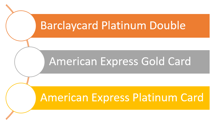 Premium-Kreditkarten Versicherungen