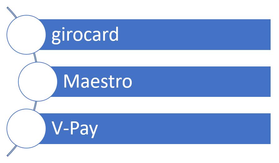 Typen von Bankkarten
