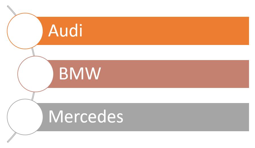 Vorteile Autokauf BSW