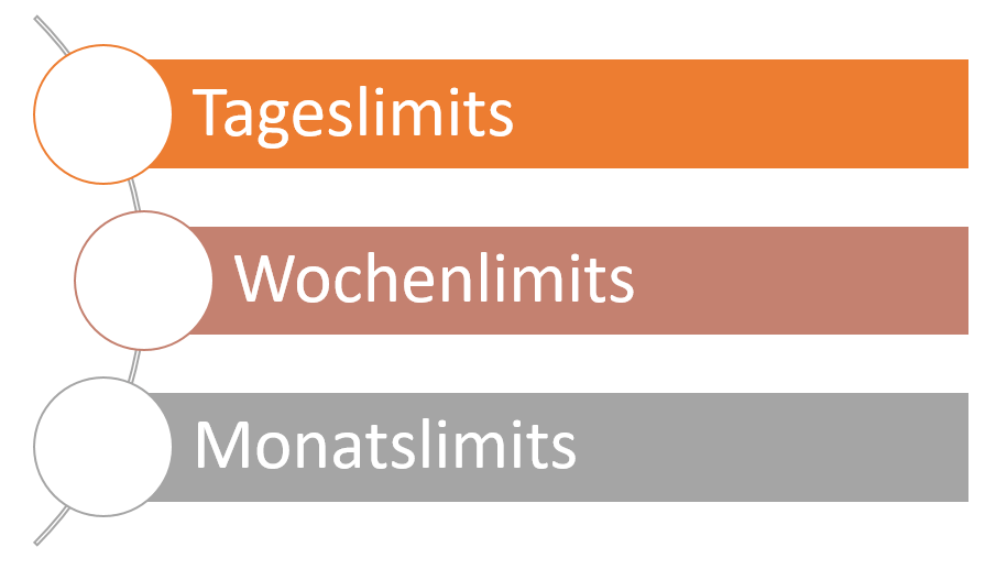 abhebungen-limits