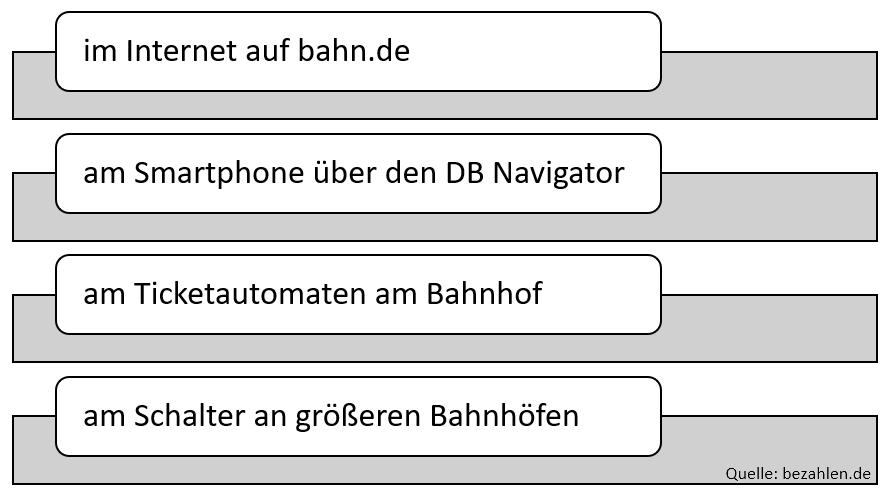 bahntickets-kaufen-wo_1