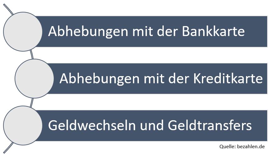 bargeldbezug-ausland