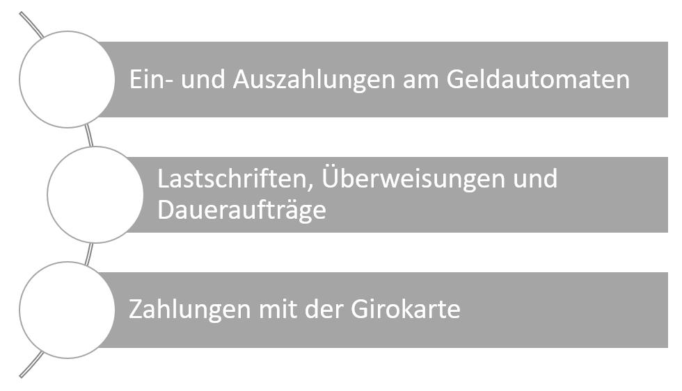 basiskonto-leistungen_1