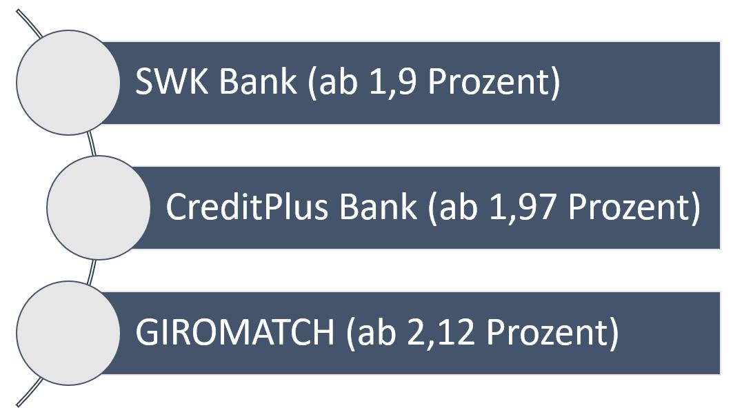 beste-anbieter-kreditvergleich
