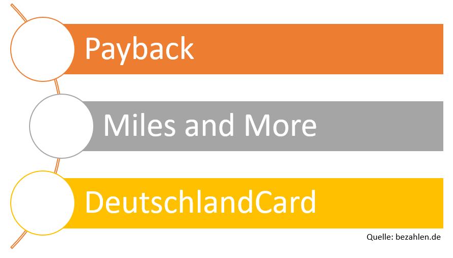 bonusprogramme-deutschland