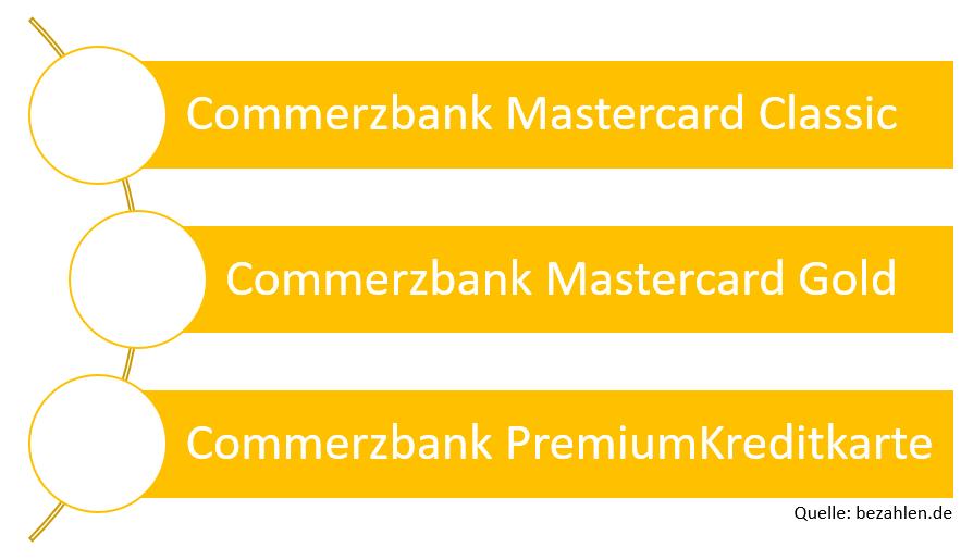 commerzbank-kreditkarten