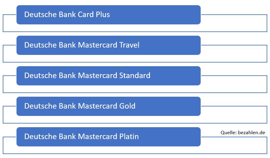deutsche-bank-kreditkarten