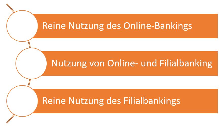 entscheidung-banking