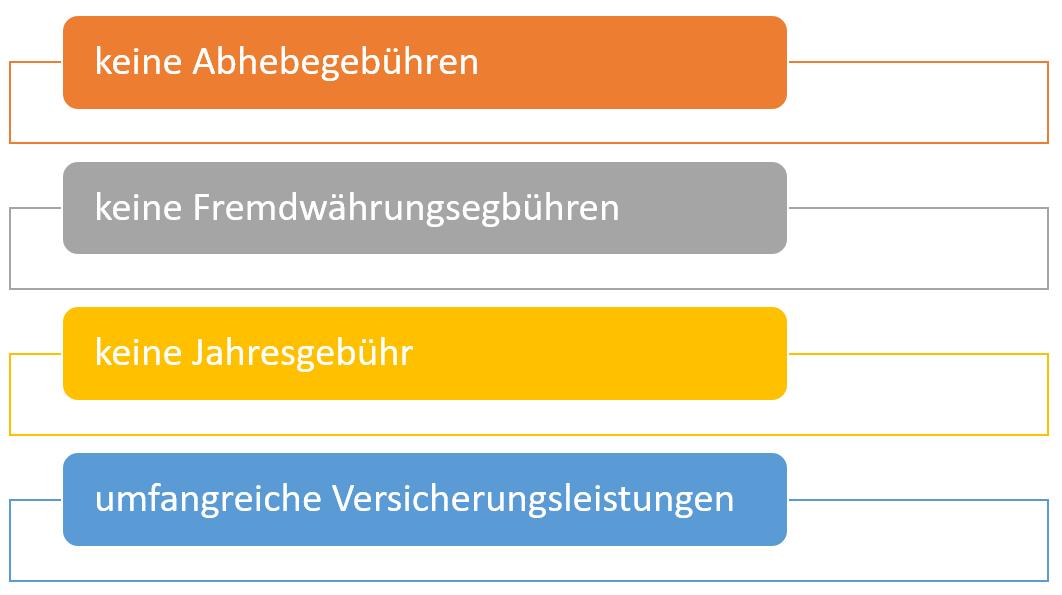 gebuehrenfrei-mastercard-gold-leistungen