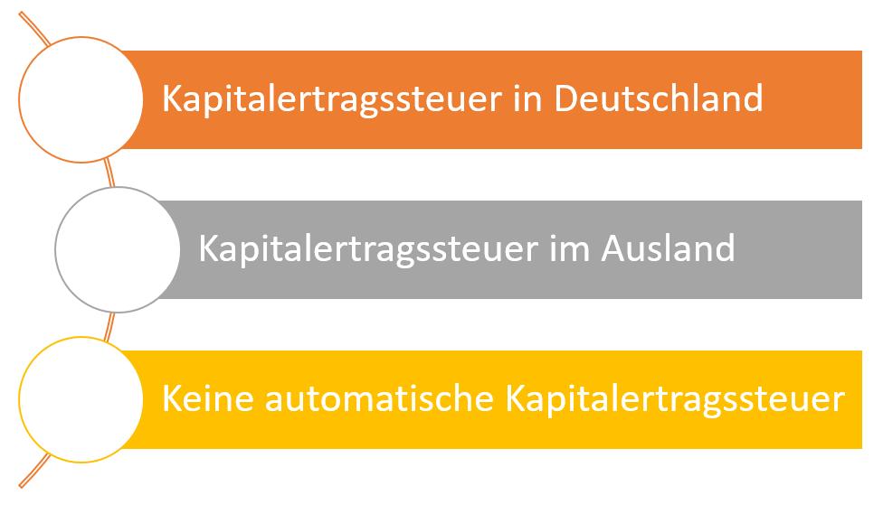 kapitalertragssteuer-ausland
