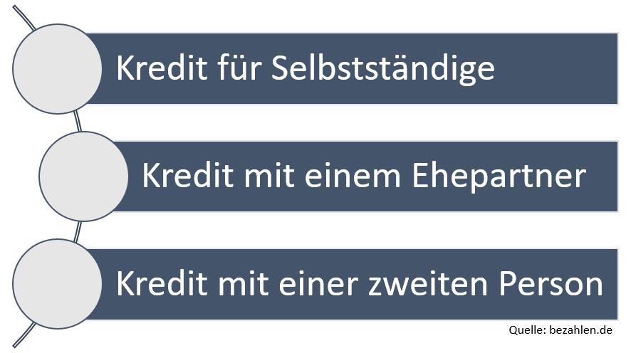 komplexe-kredite