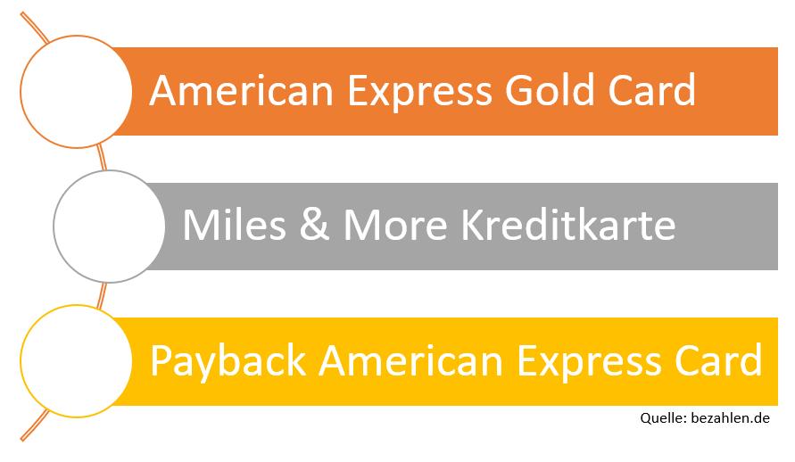 kreditkarten-bonusprogramme