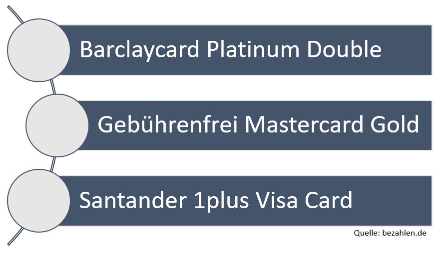 kreditkarten-gebuehren-vermeiden