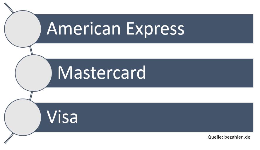 kreditkarten-konzerne