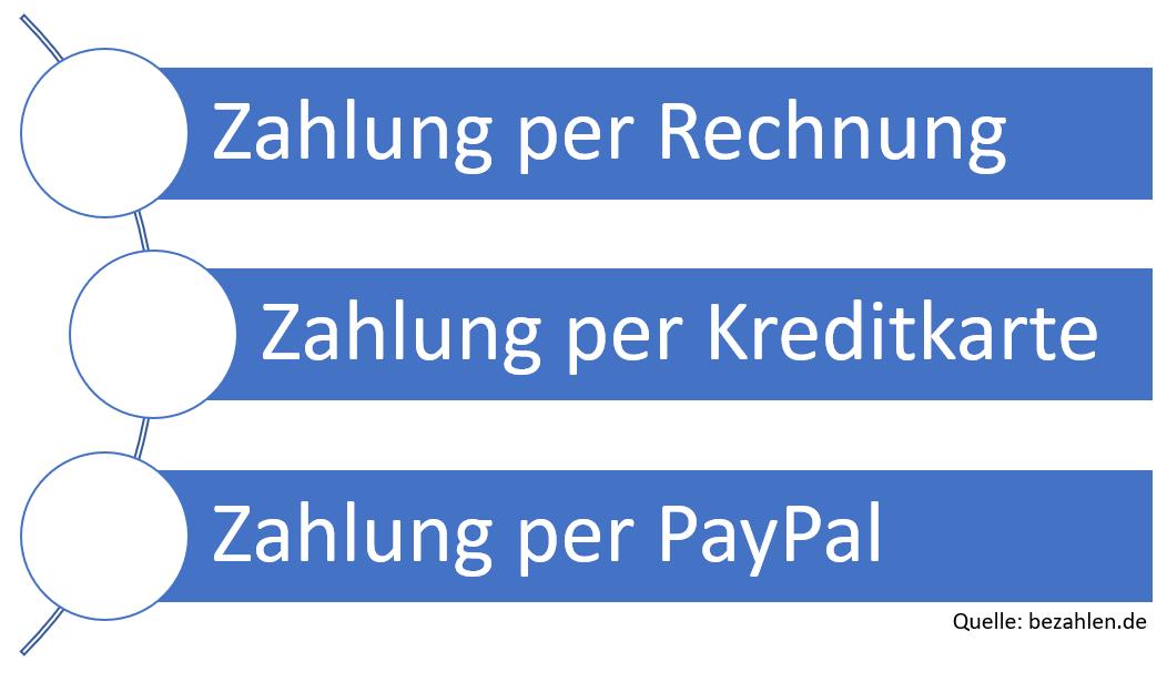online-bezahlen-zahlungsmittel