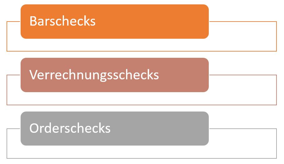 Arten Von Schecks