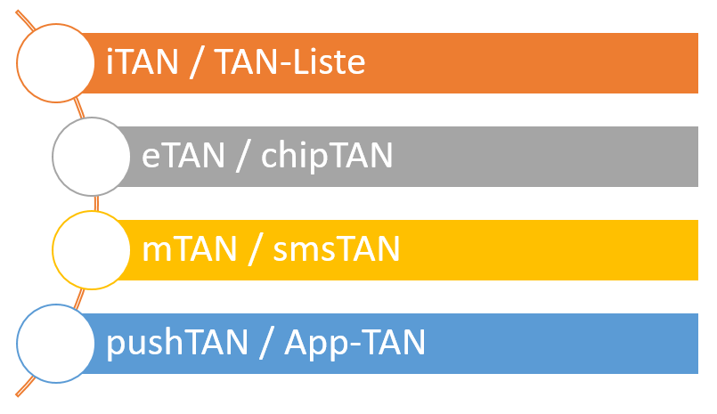tan-systeme