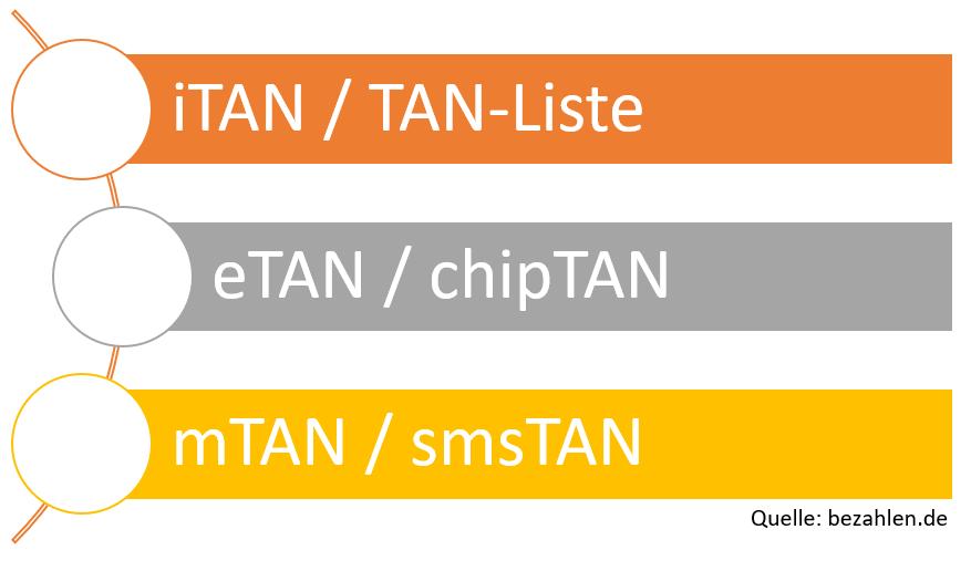 tan-verfahren_1