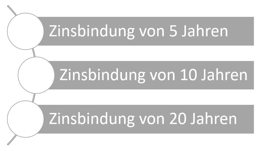 zinsbindung-laenge_1