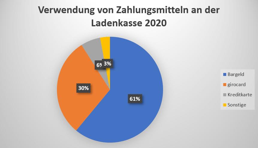 Einzelhandel Zahlungsarten 2020