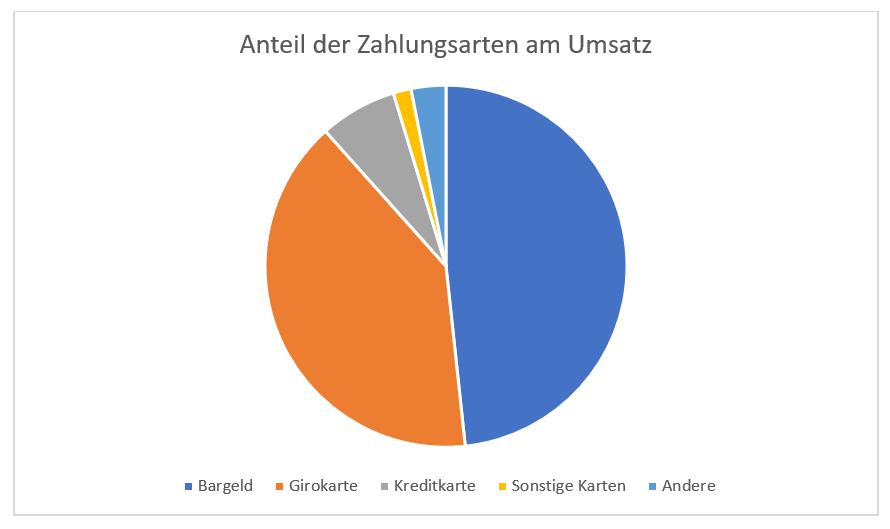 Grafik Zahlungsarten