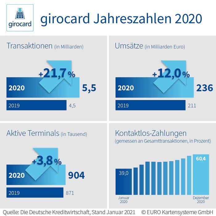 2020-girocard-jahreszahlen-kontaktlos