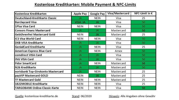 202006-kreditkarten-mobilepayment-nfckontaktlos