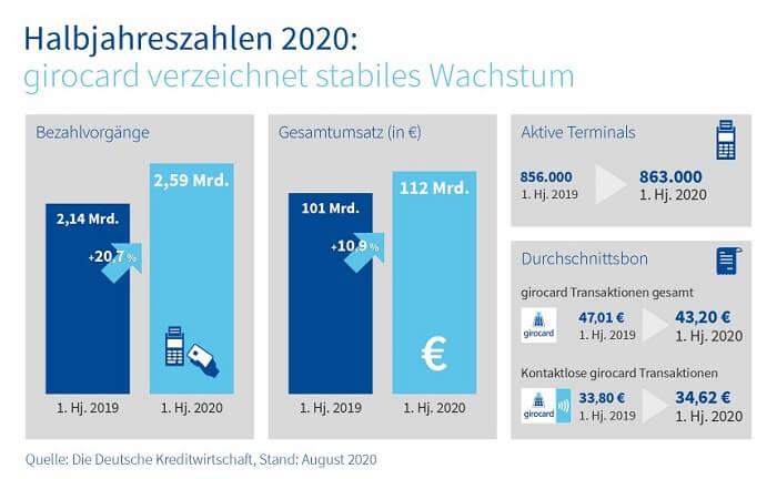 202008-girocard-halbjahreszahlen