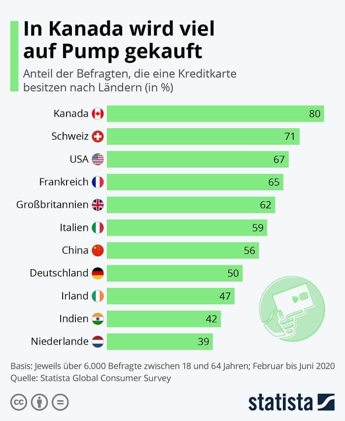2020statista-kreditkartenbesitz-weitweitdeutschland