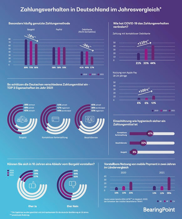 202106-bearingpoint-infografik-zahlungsverhalten