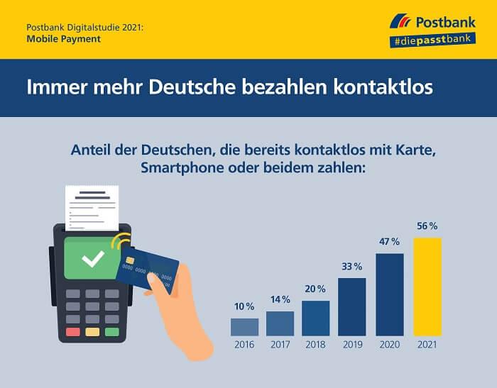202107-postbank-digitalstudie-kontaktlos