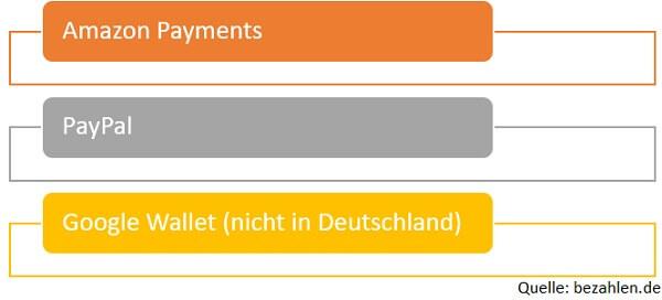 Grafik Anbieter Mobile Payment